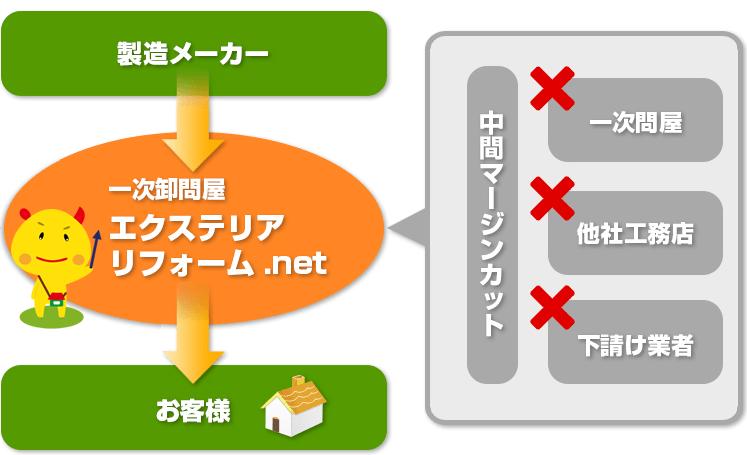 製造メーカー→一次問屋エクステリアリフォーム.net→お客様